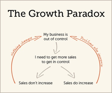 growth-paradox